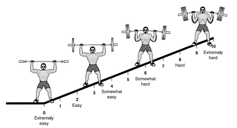 Biểu đồ cân OMNI (OMNI-resistance exercise scale)