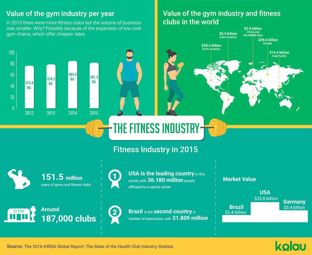 Báo-cáo-ngành-Fitness-năm-2016